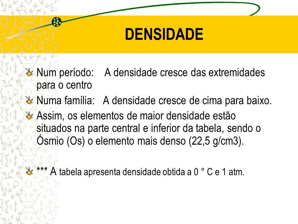 DENSIDADE Num período: A densidade cresce das extremidades para o centro. Numa família: A densidade cresce de cima para baixo.