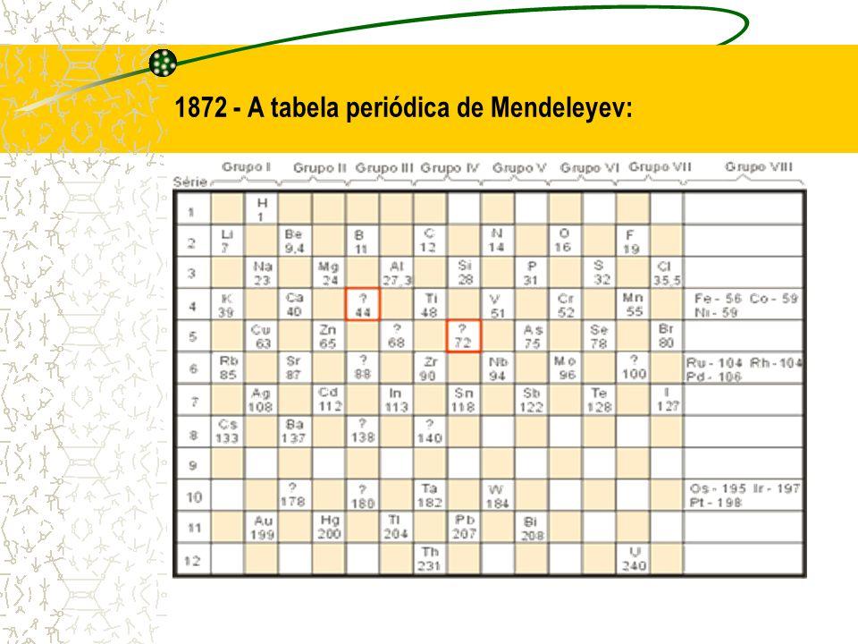 1872 - A tabela periódica de Mendeleyev: