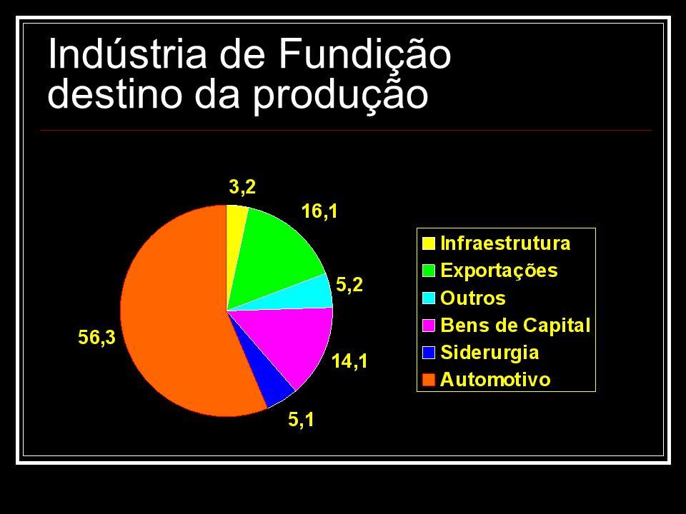 Indústria de Fundição destino da produção