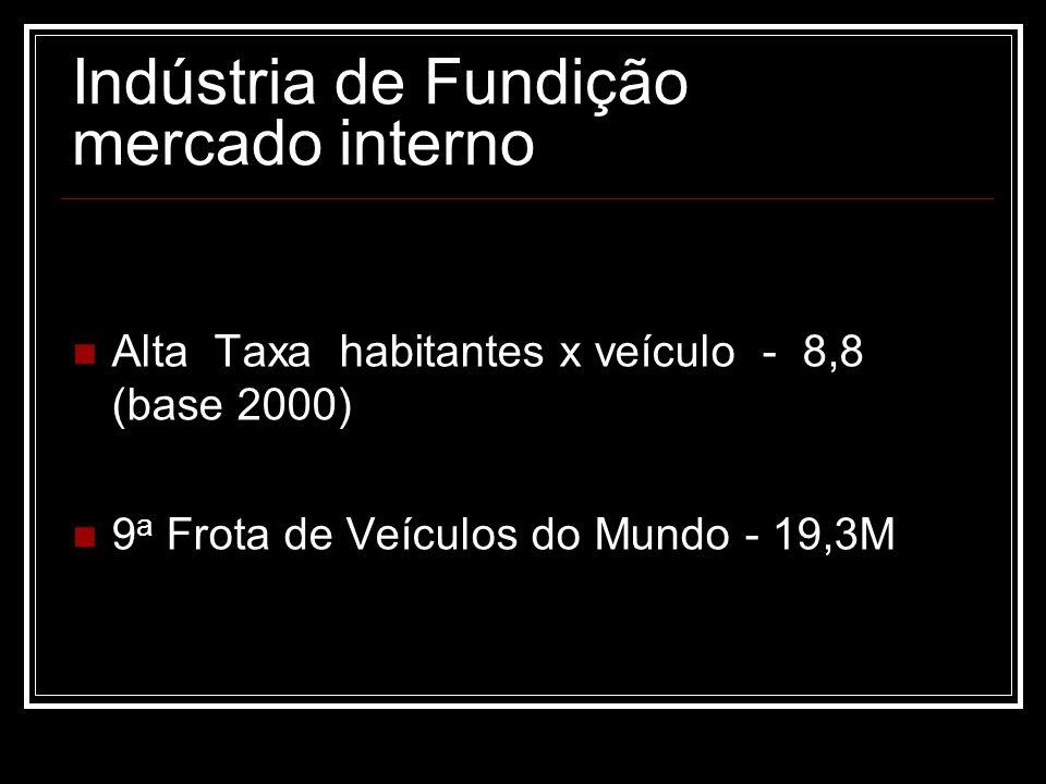 Indústria de Fundição mercado interno