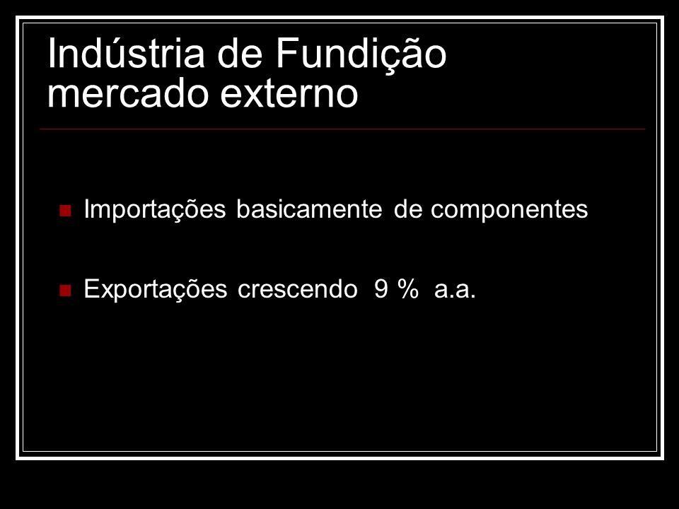 Indústria de Fundição mercado externo