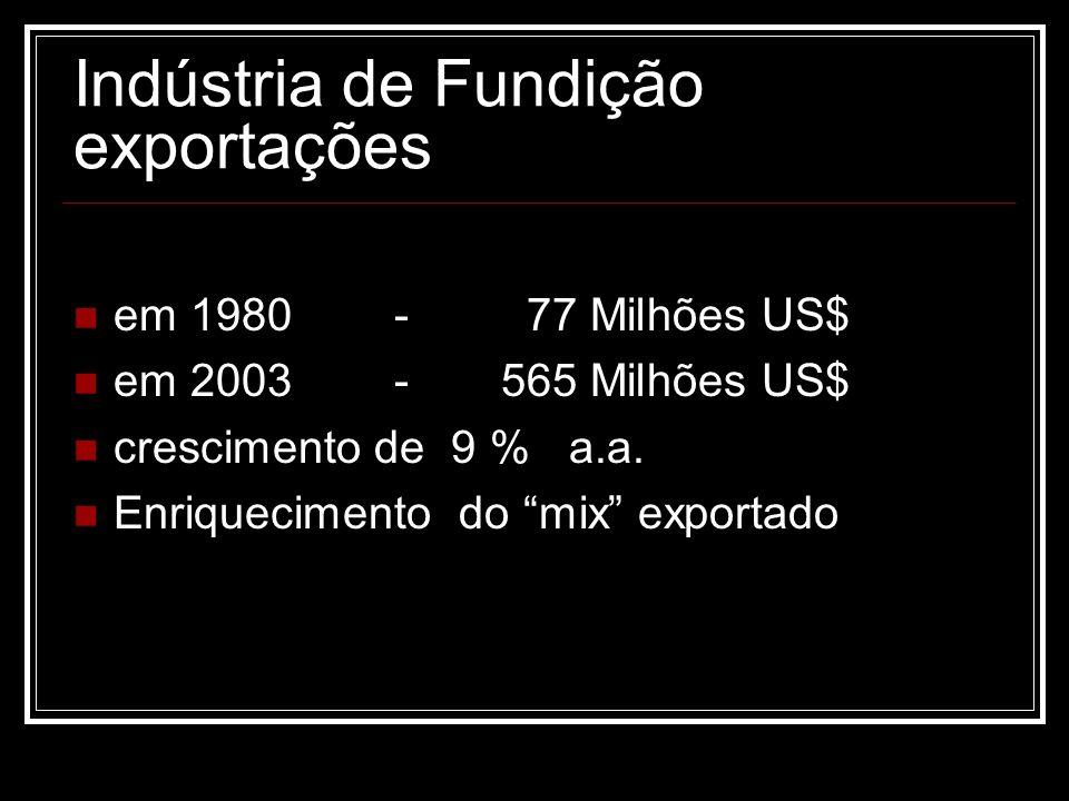 Indústria de Fundição exportações