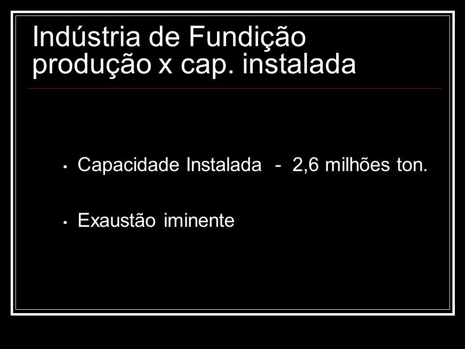 Indústria de Fundição produção x cap. instalada