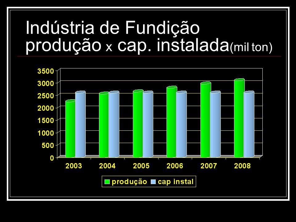 Indústria de Fundição produção x cap. instalada(mil ton)