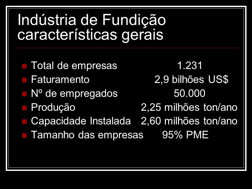 Indústria de Fundição características gerais