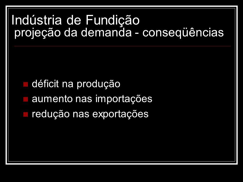 Indústria de Fundição projeção da demanda - conseqüências