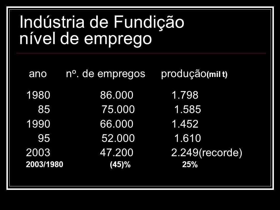 Indústria de Fundição nível de emprego