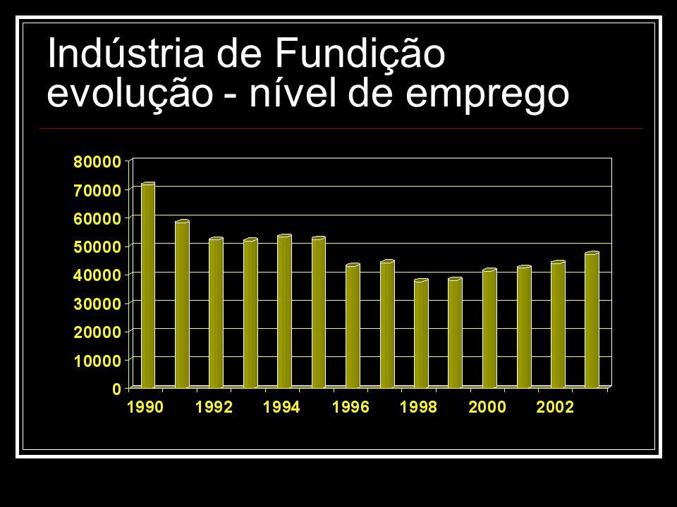 Indústria de Fundição evolução - nível de emprego