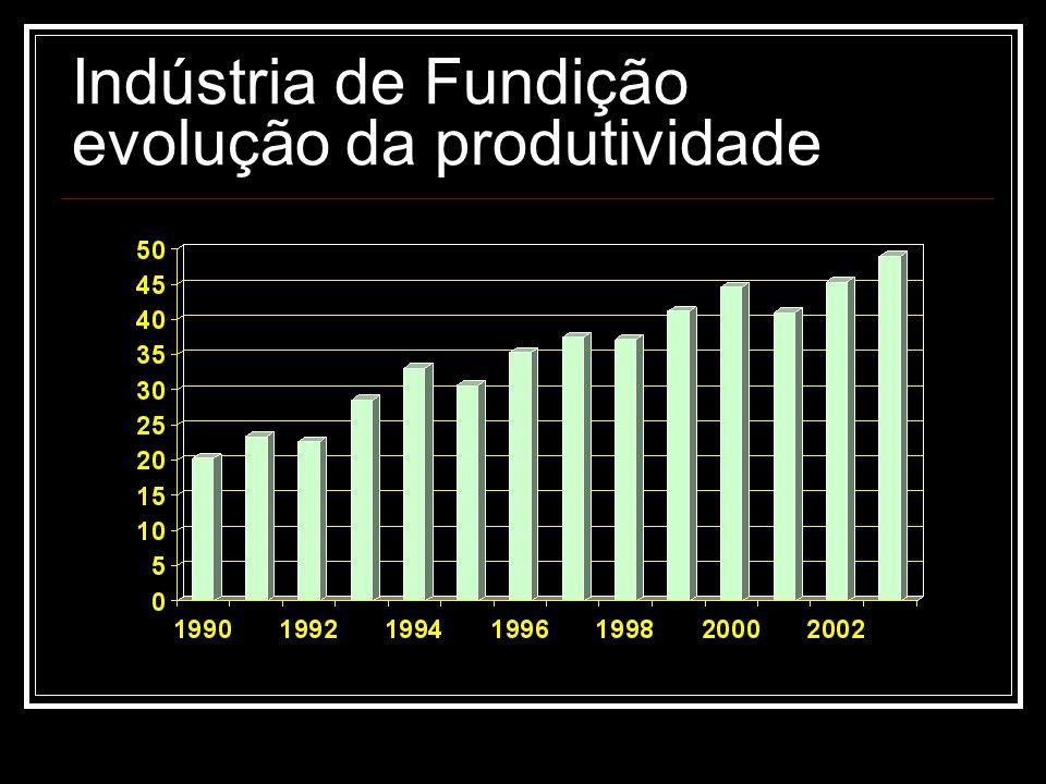 Indústria de Fundição evolução da produtividade