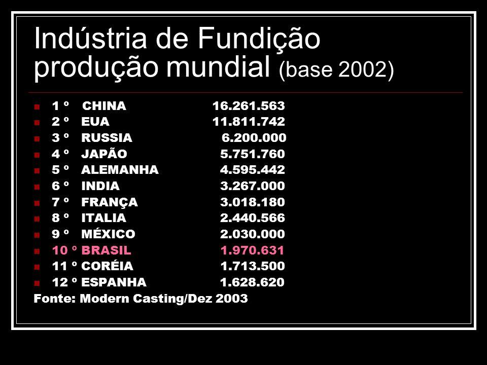 Indústria de Fundição produção mundial (base 2002)