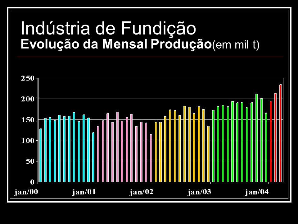 Indústria de Fundição Evolução da Mensal Produção(em mil t)