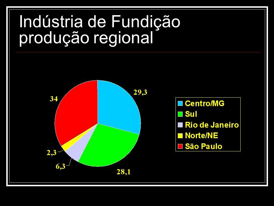 Indústria de Fundição produção regional