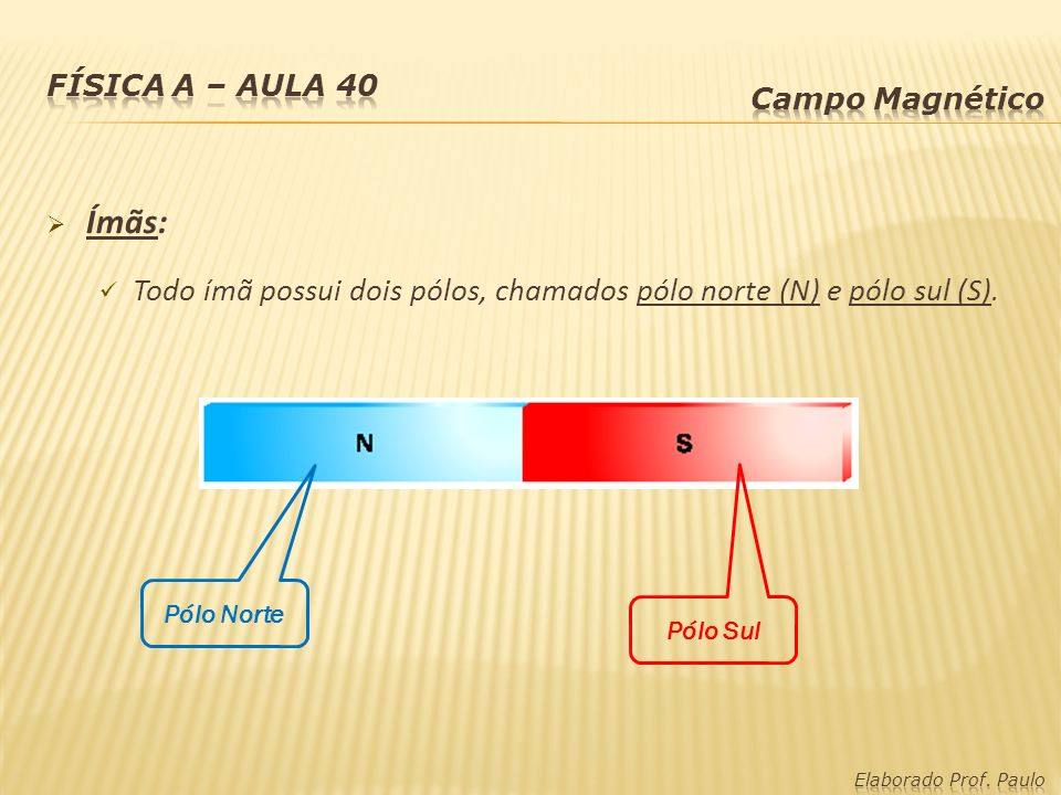 Física A – Aula 40 Campo Magnético. Ímãs: Todo ímã possui dois pólos, chamados pólo norte (N) e pólo sul (S).