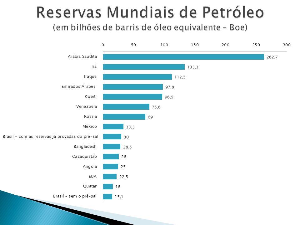 Reservas Mundiais de Petróleo (em bilhões de barris de óleo equivalente – Boe)