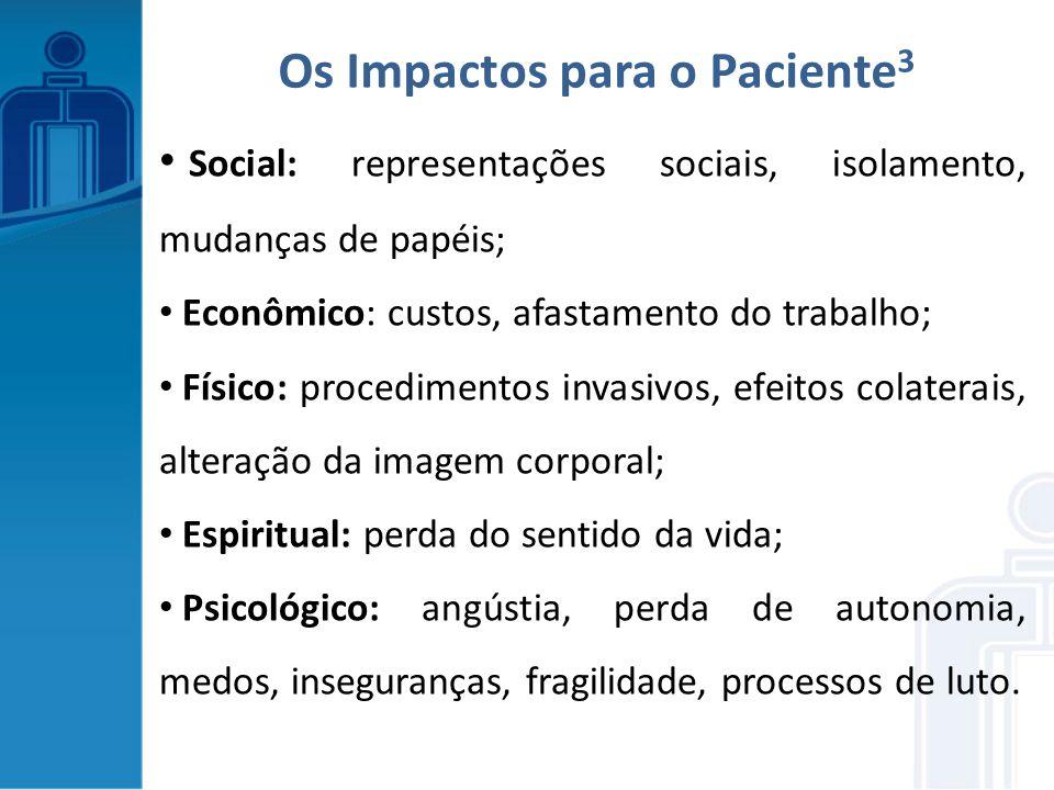 Os Impactos para o Paciente3