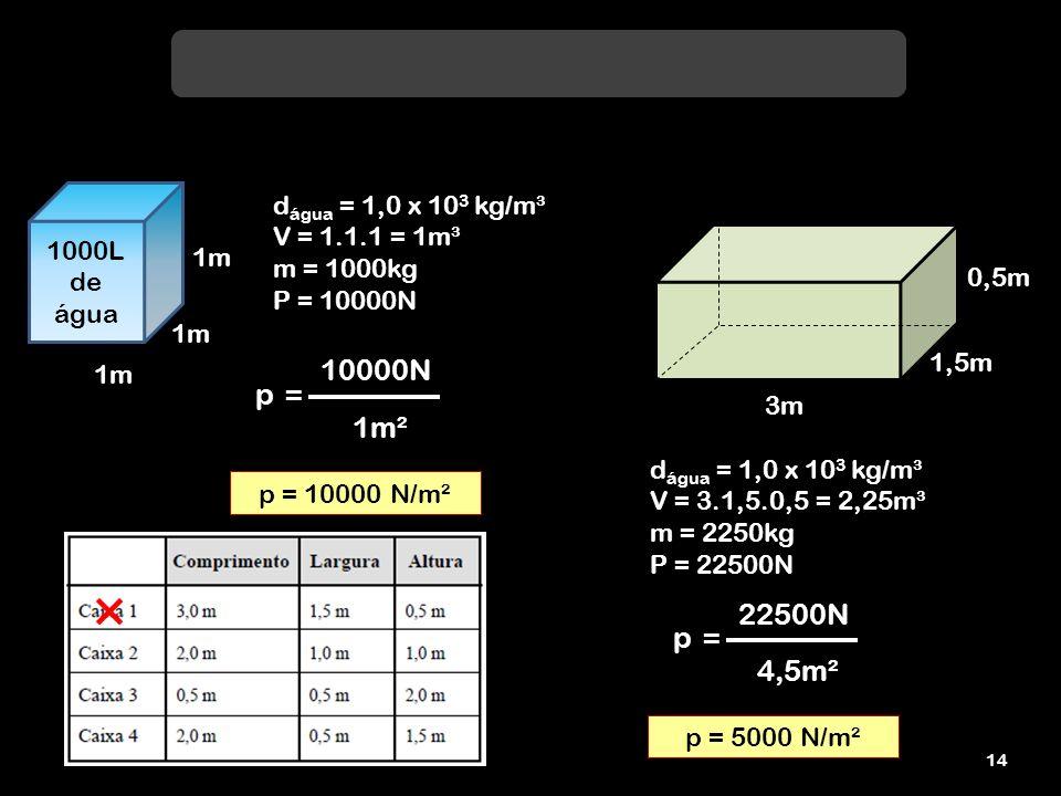 10000N p = 1m² 22500N p = 4,5m² dágua = 1,0 x 103 kg/m³