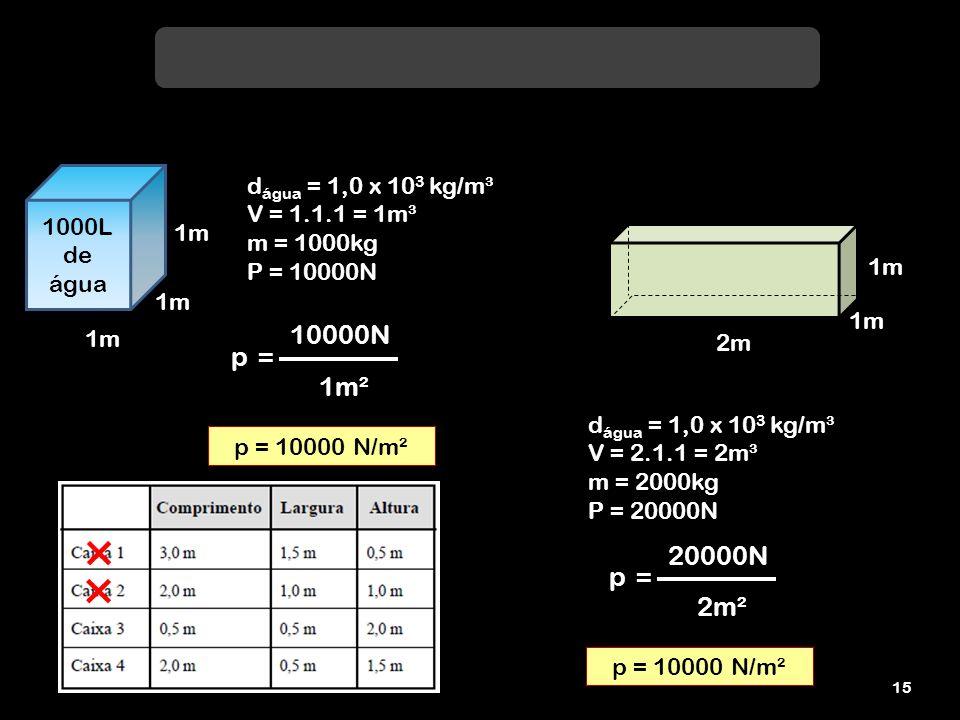 10000N p = 1m² 20000N p = 2m² dágua = 1,0 x 103 kg/m³ V = 1.1.1 = 1m³