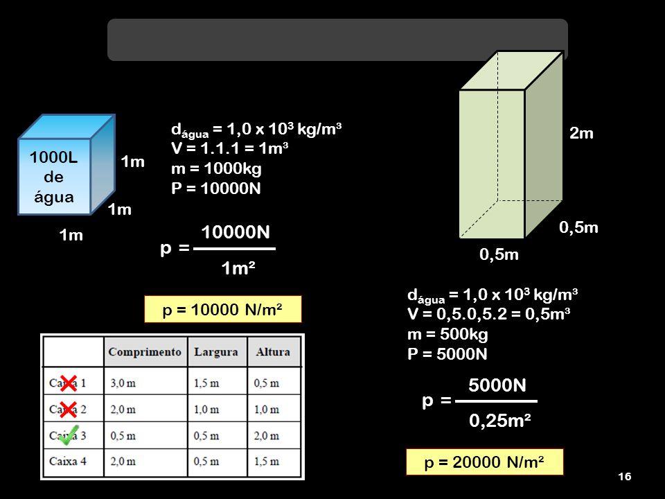 10000N p = 1m² 5000N p = 0,25m² dágua = 1,0 x 103 kg/m³ 2m