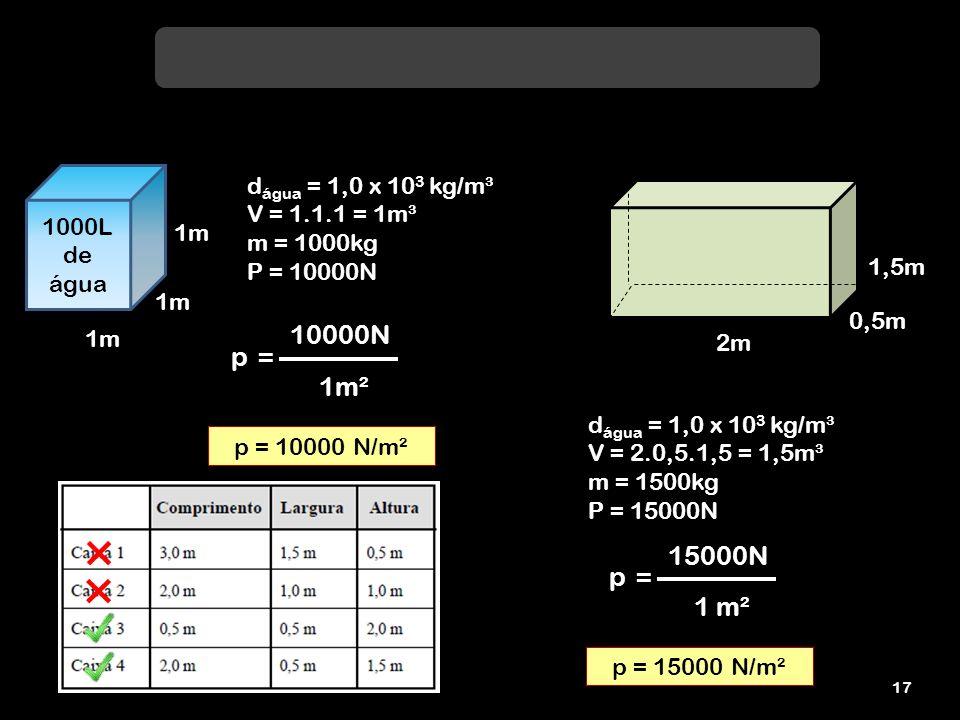 10000N p = 1m² 15000N p = 1 m² dágua = 1,0 x 103 kg/m³ V = 1.1.1 = 1m³