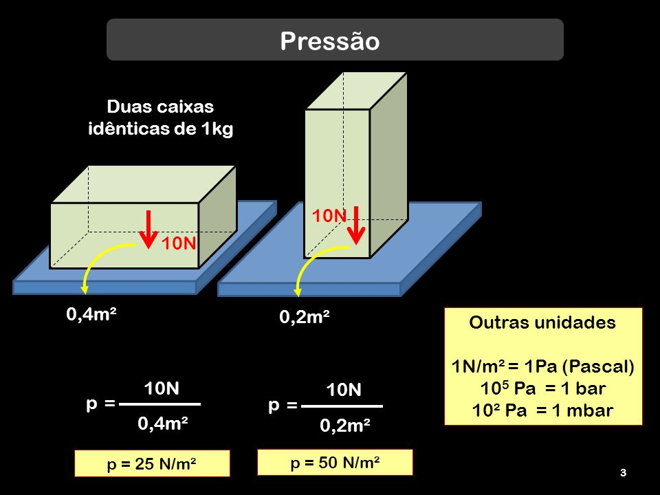 Pressão Duas caixas idênticas de 1kg 10N 10N 0,4m² 0,2m²