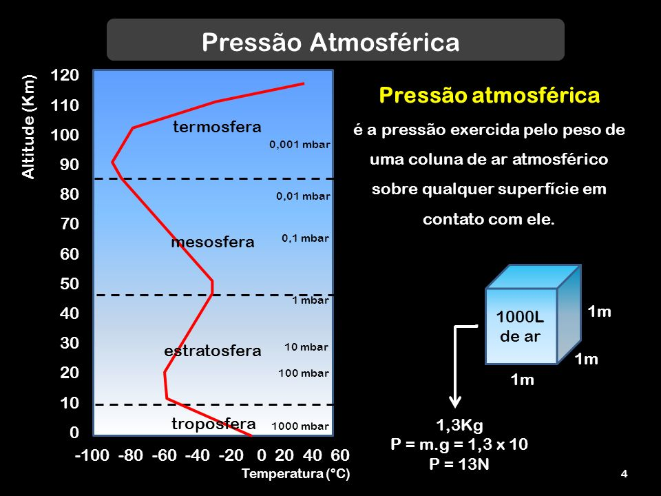 Pressão Atmosférica Pressão atmosférica 120 Altitude (Km) 110 100