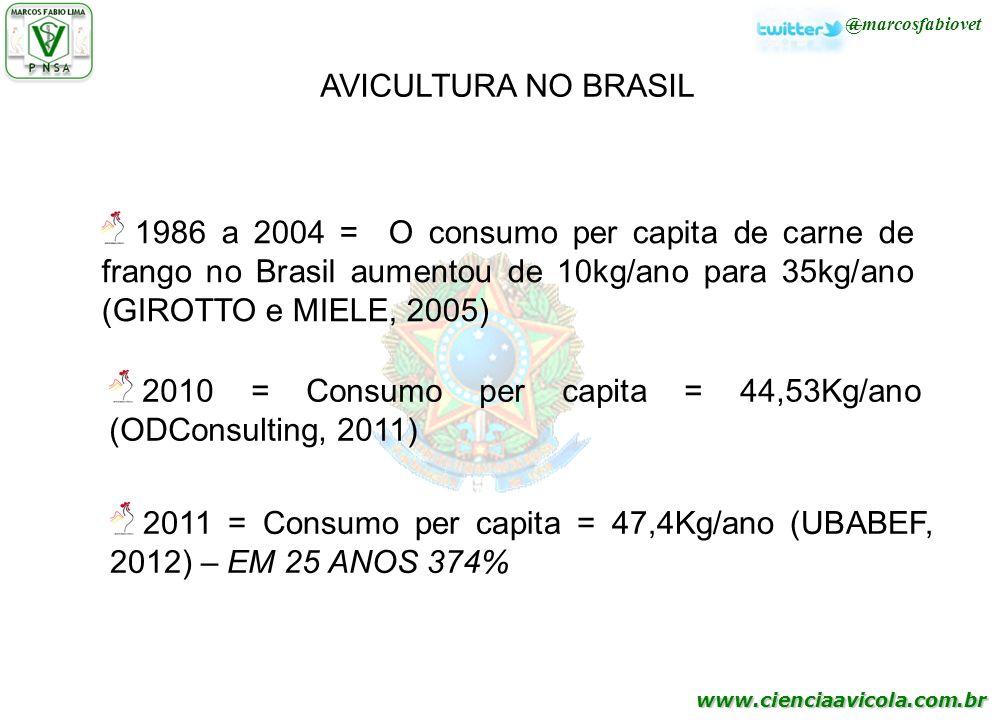 2010 = Consumo per capita = 44,53Kg/ano (ODConsulting, 2011)
