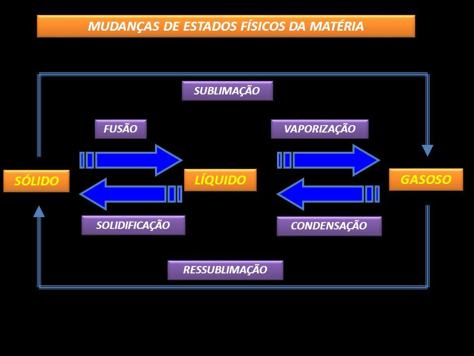 MUDANÇAS DE ESTADOS FÍSICOS DA MATÉRIA