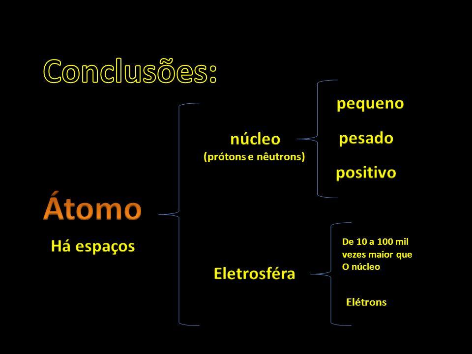 Conclusões: Átomo pequeno núcleo pesado positivo Há espaços
