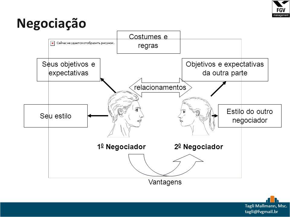 Negociação Costumes e regras Seus objetivos e expectativas
