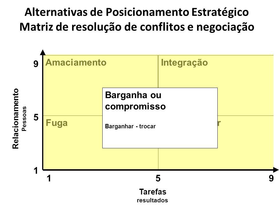 Alternativas de Posicionamento Estratégico Matriz de resolução de conflitos e negociação
