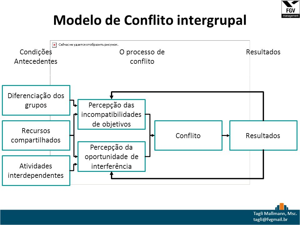Modelo de Conflito intergrupal