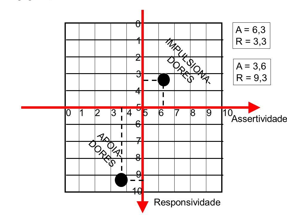1 2. 3. 4. 5. 6. 7. 8. 9. 10. A = 6,3. R = 3,3. IMPULSIONA- DORES. A = 3,6. R = 9,3.