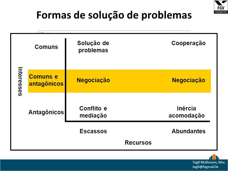 Formas de solução de problemas