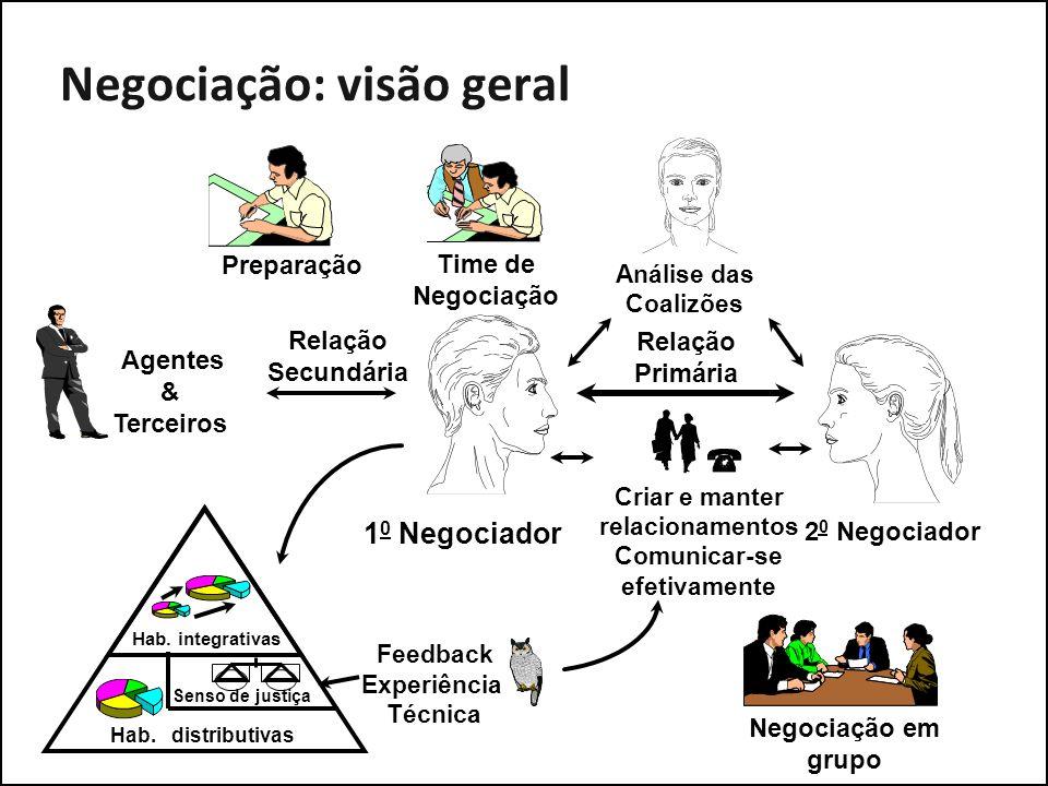 Negociação: visão geral