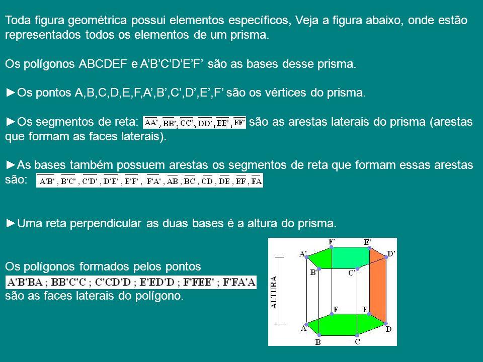 Toda figura geométrica possui elementos específicos, Veja a figura abaixo, onde estão representados todos os elementos de um prisma. Os polígonos ABCDEF e A'B'C'D'E'F' são as bases desse prisma. ►Os pontos A,B,C,D,E,F,A',B',C',D',E',F' são os vértices do prisma. ►Os segmentos de reta: são as arestas laterais do prisma (arestas que formam as faces laterais). ►As bases também possuem arestas os segmentos de reta que formam essas arestas são: ►Uma reta perpendicular as duas bases é a altura do prisma. Os polígonos formados pelos pontos