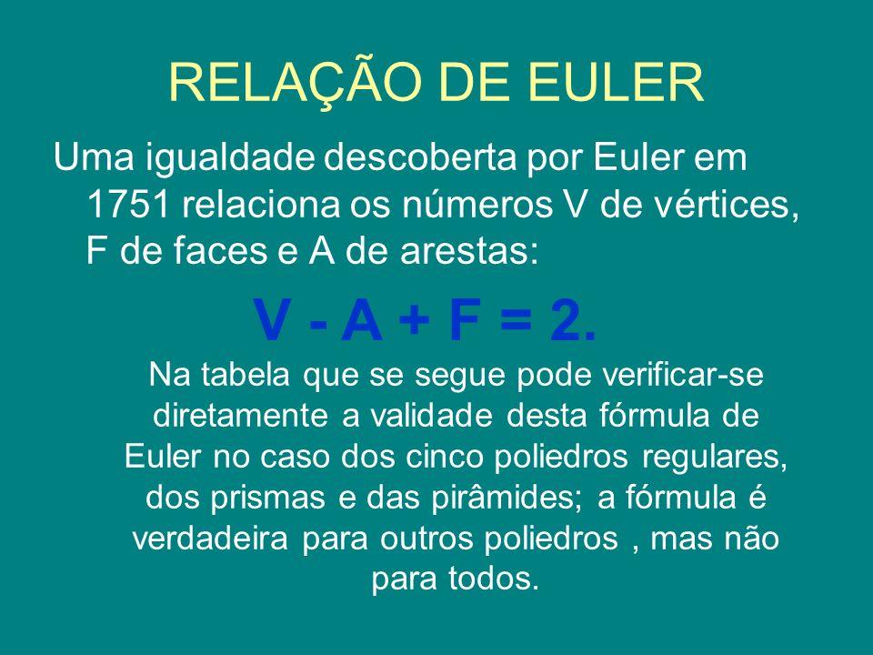 V - A + F = 2. RELAÇÃO DE EULER
