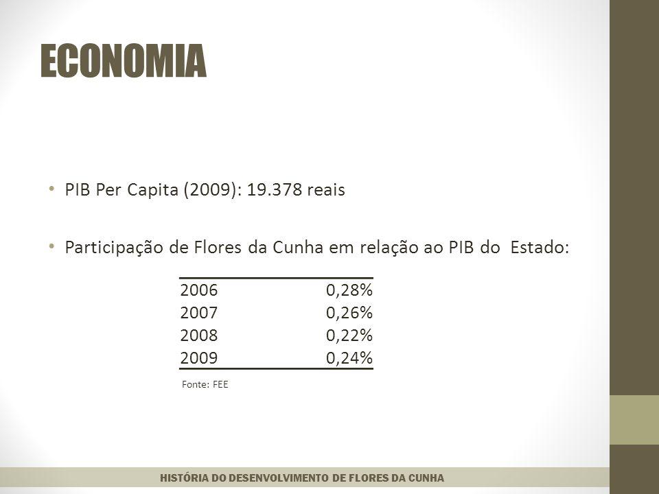 ECONOMIA PIB Per Capita (2009): 19.378 reais