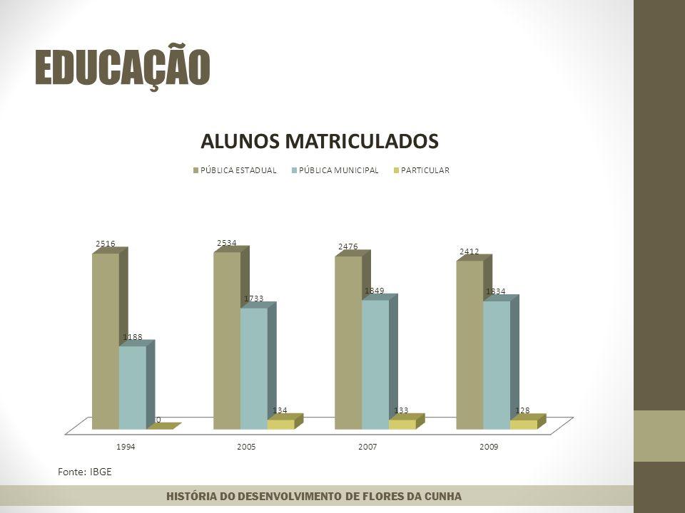 EDUCAÇÃO Fonte: IBGE HISTÓRIA DO DESENVOLVIMENTO DE FLORES DA CUNHA