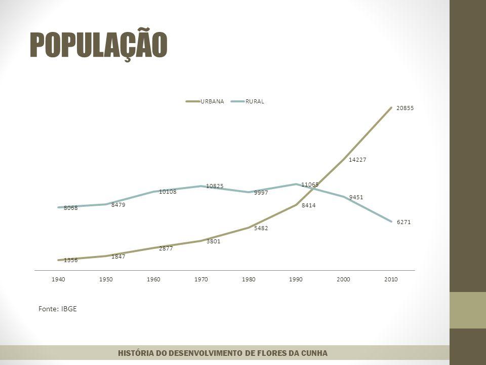 POPULAÇÃO Fonte: IBGE HISTÓRIA DO DESENVOLVIMENTO DE FLORES DA CUNHA