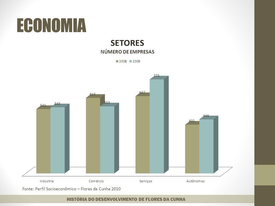 ECONOMIA Fonte: Perfil Socioeconômico – Flores da Cunha 2010