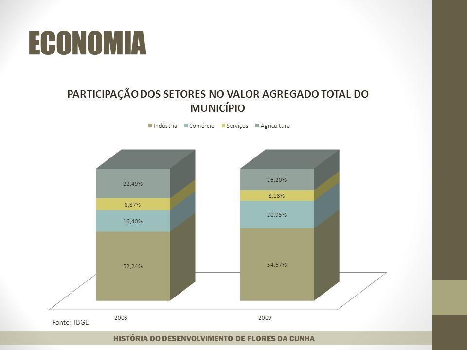 ECONOMIA Fonte: IBGE HISTÓRIA DO DESENVOLVIMENTO DE FLORES DA CUNHA