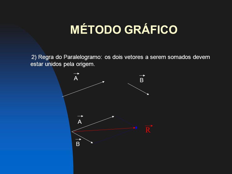 MÉTODO GRÁFICO 2) Regra do Paralelogramo: os dois vetores a serem somados devem estar unidos pela origem.