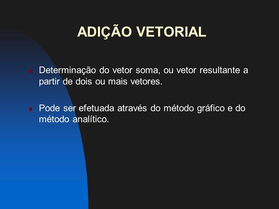 ADIÇÃO VETORIAL Determinação do vetor soma, ou vetor resultante a partir de dois ou mais vetores.