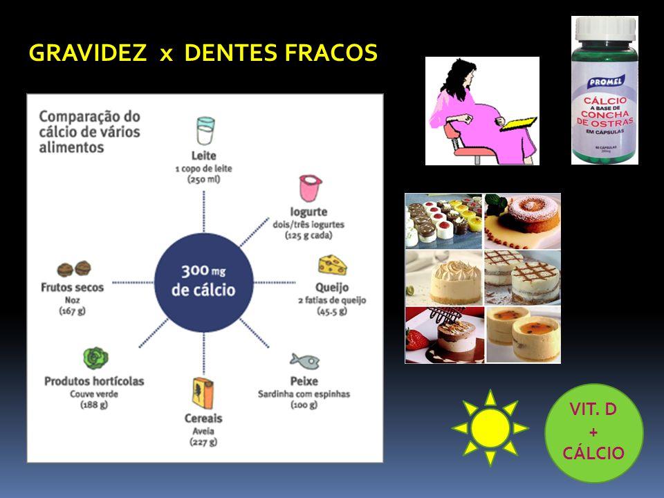 GRAVIDEZ x DENTES FRACOS