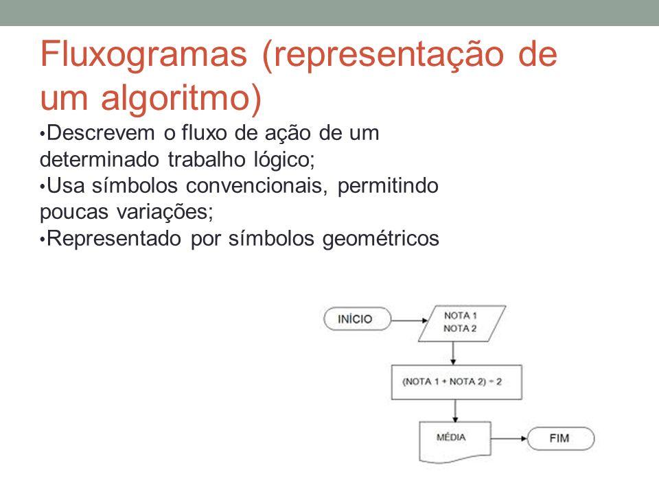 Fluxogramas (representação de um algoritmo)