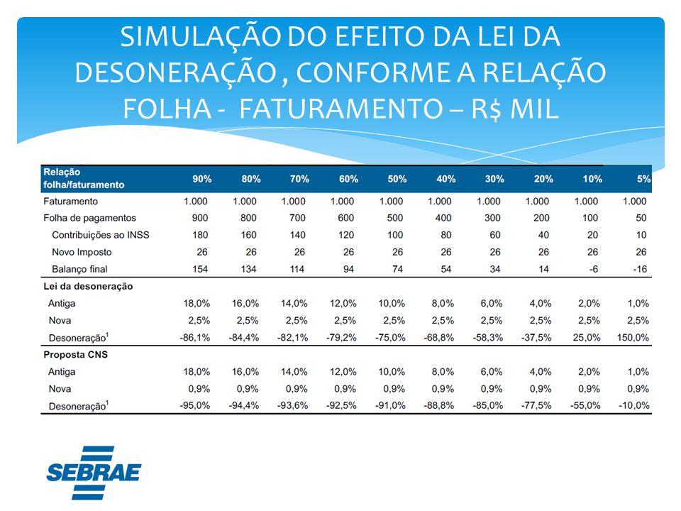 SIMULAÇÃO DO EFEITO DA LEI DA DESONERAÇÃO , CONFORME A RELAÇÃO FOLHA - FATURAMENTO – R$ MIL
