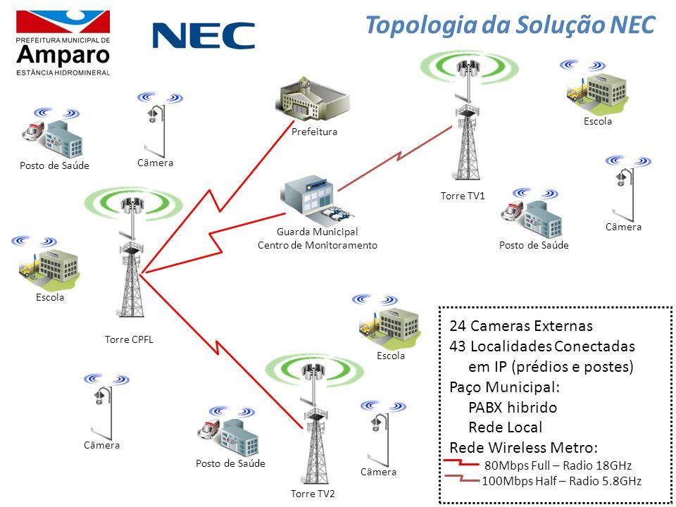Topologia da Solução NEC