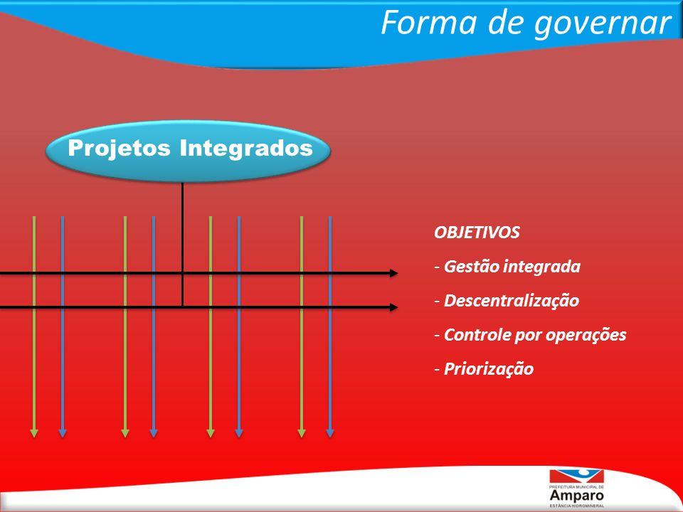 Forma de governar Projetos Integrados OBJETIVOS Gestão integrada