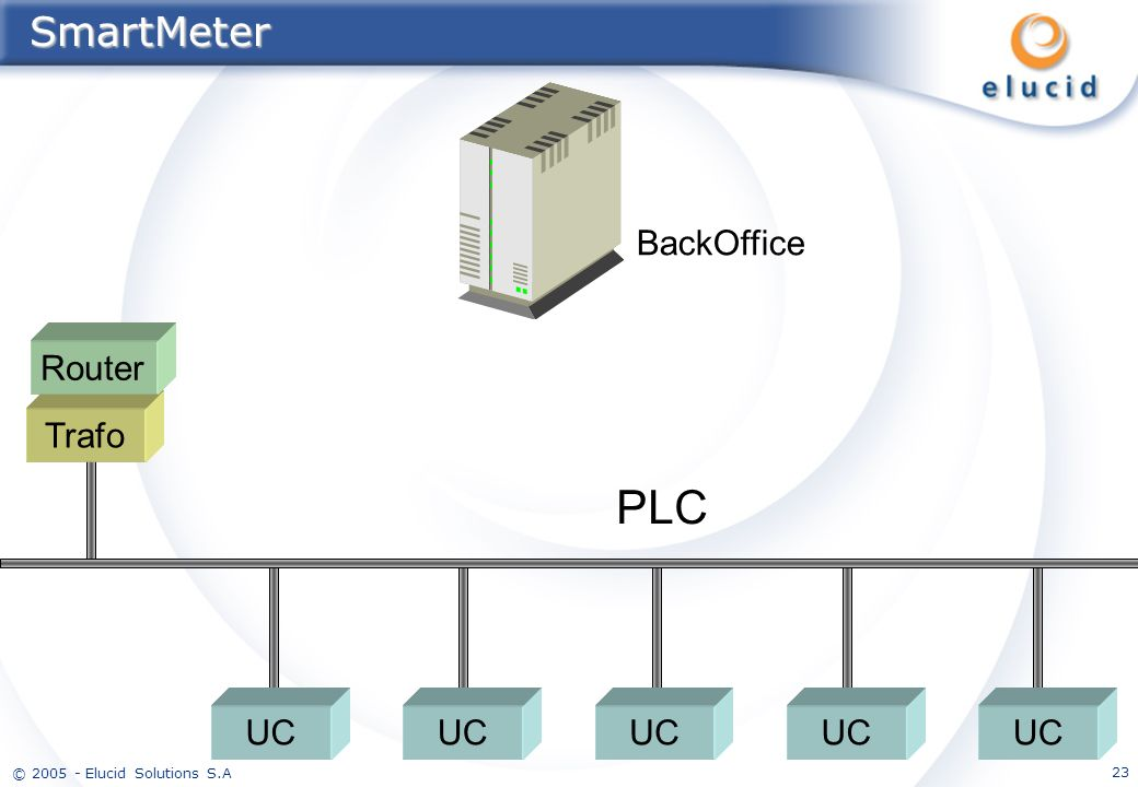 SmartMeter BackOffice Router Trafo PLC UC UC UC UC UC