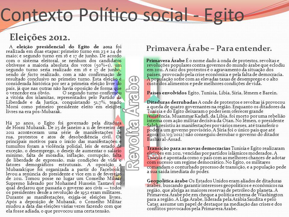 Contexto Político social - Egito